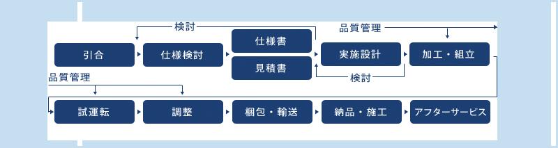 ユアサ・トータル・マニュファクチャリング・システム
