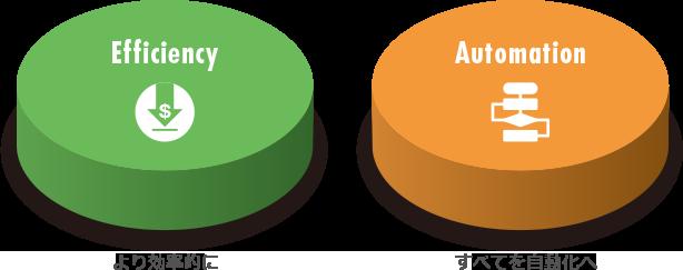 試験システム