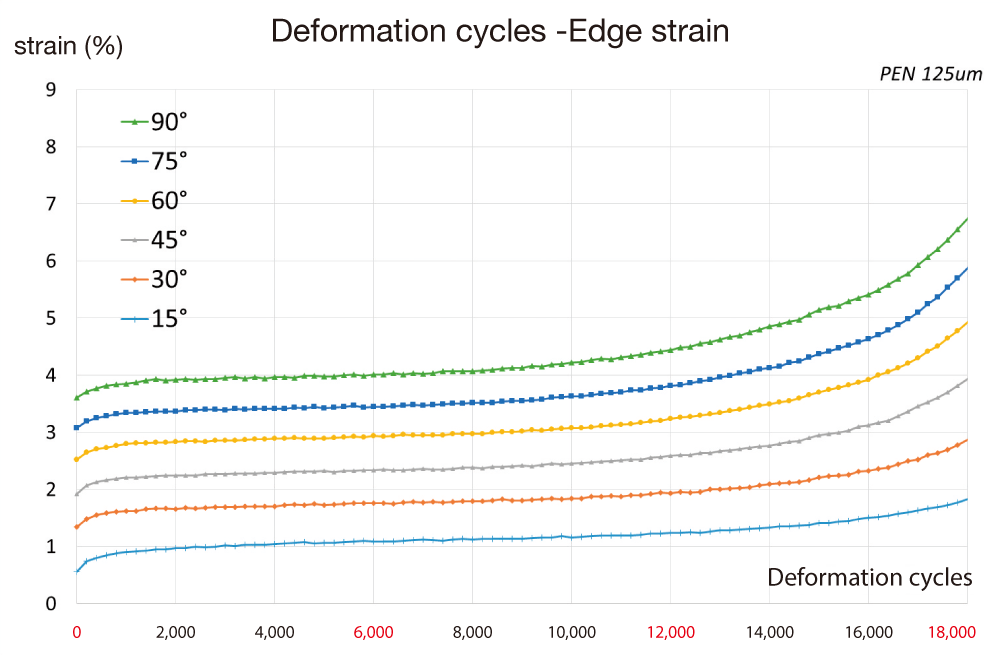 Edge Strain Analysis with Mechanical Endurance Test Tension-Free® Folding Clamshell-type