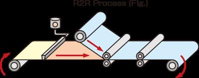 Rolling Test jig